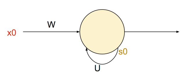 rnn_node-e1552148935893.png